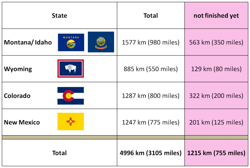 Source: Continental Divide Trail Coalition (estimated numbers; status of December 2014)